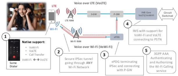How VoWiFi Calling Works