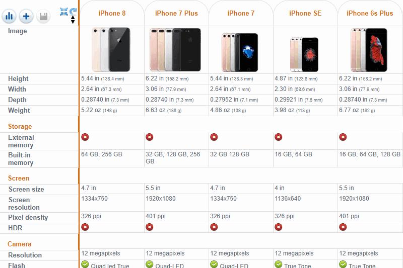 iPhone Features comparision